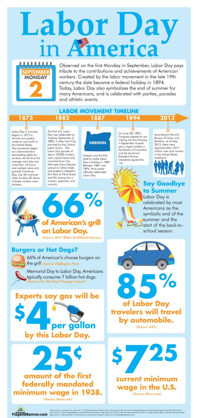 Labor-Day-Facts