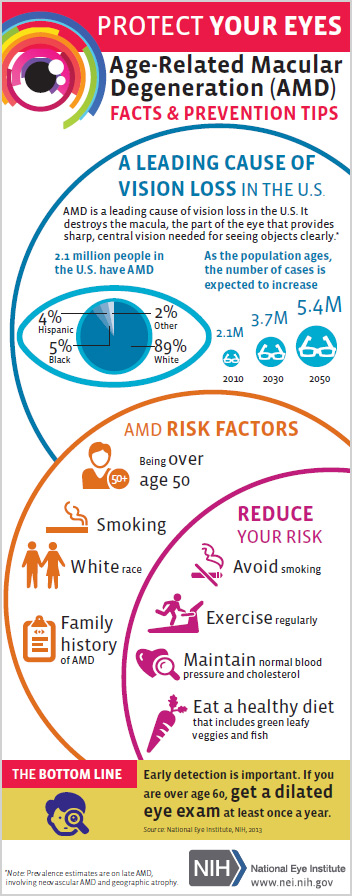 Age -Related Macular Degeneration (AMD ) Facts and PRevention tips.